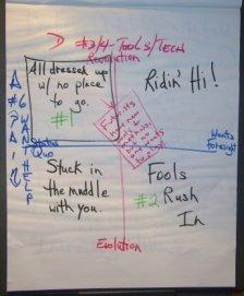 Scenario workshop flipchart