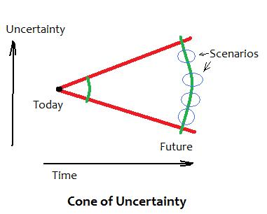 Cone of uncertainty