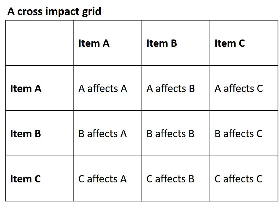 How To Use Cross Impact Analysis