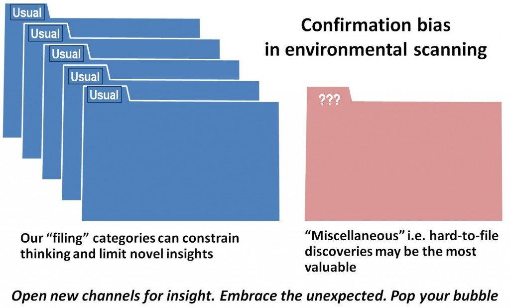 Confirmation bias file folders