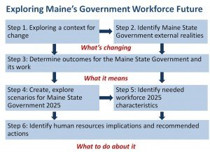 Workforce Futures process