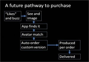 Future Pathway to Purchase